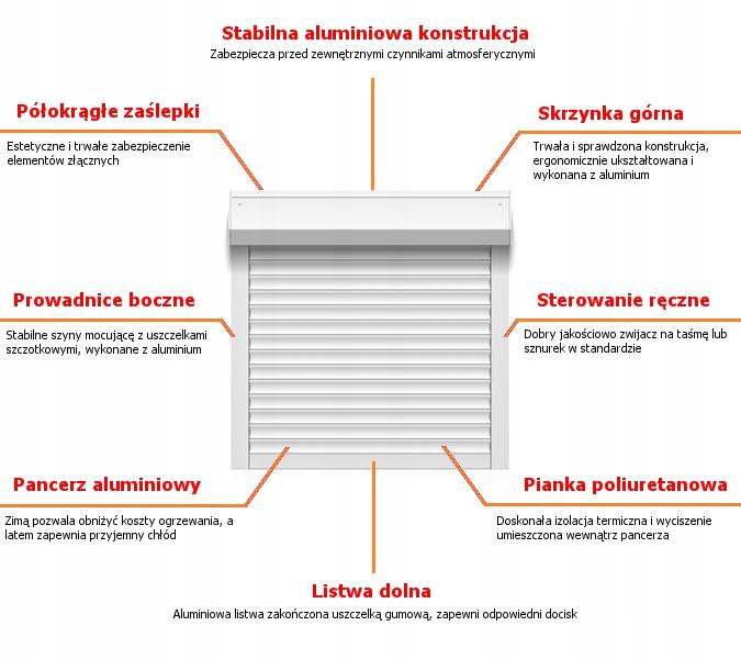 rolety zewnętrzne aluminiowe - schemat budowy